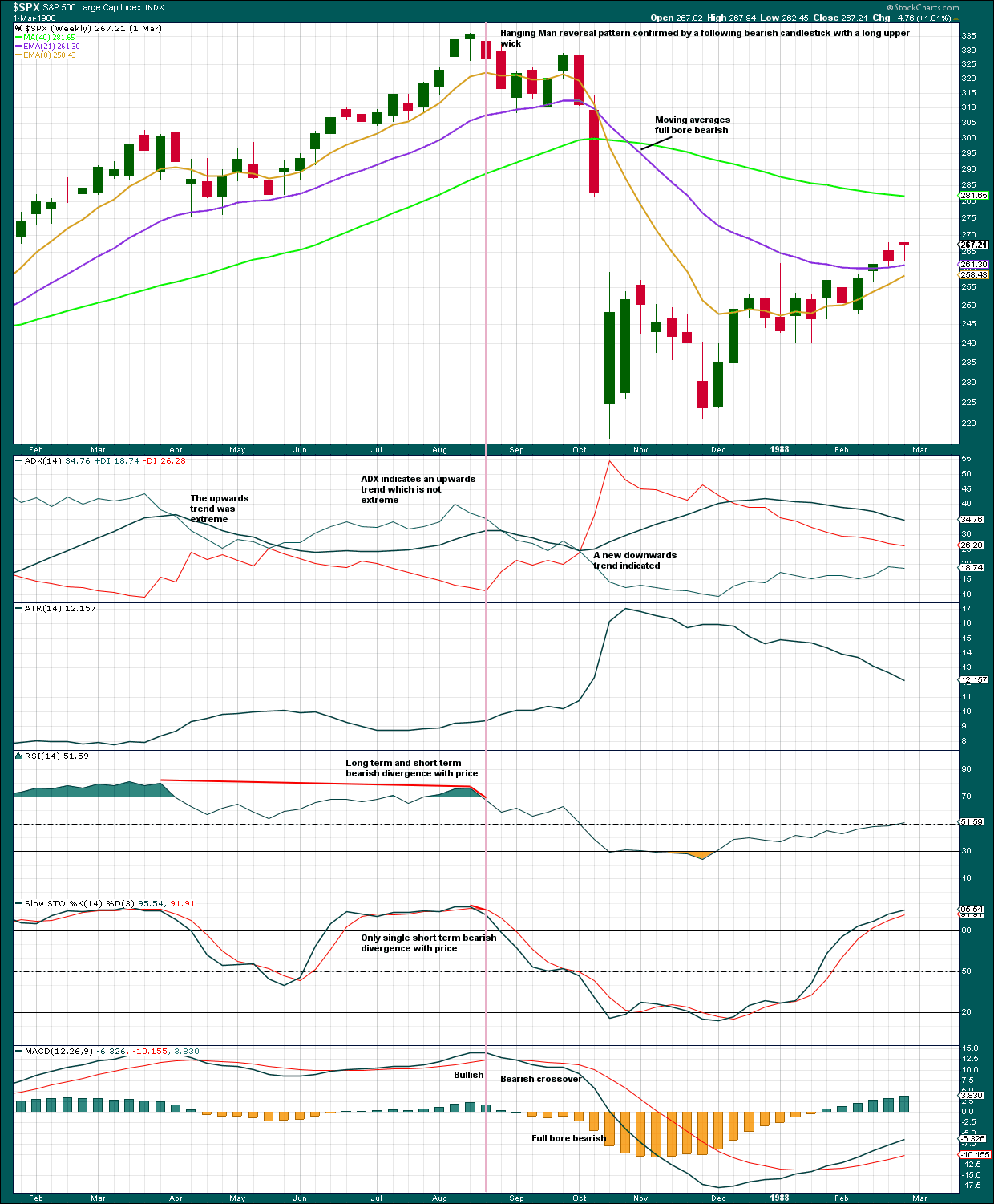 S&P 500 Weekly 1987