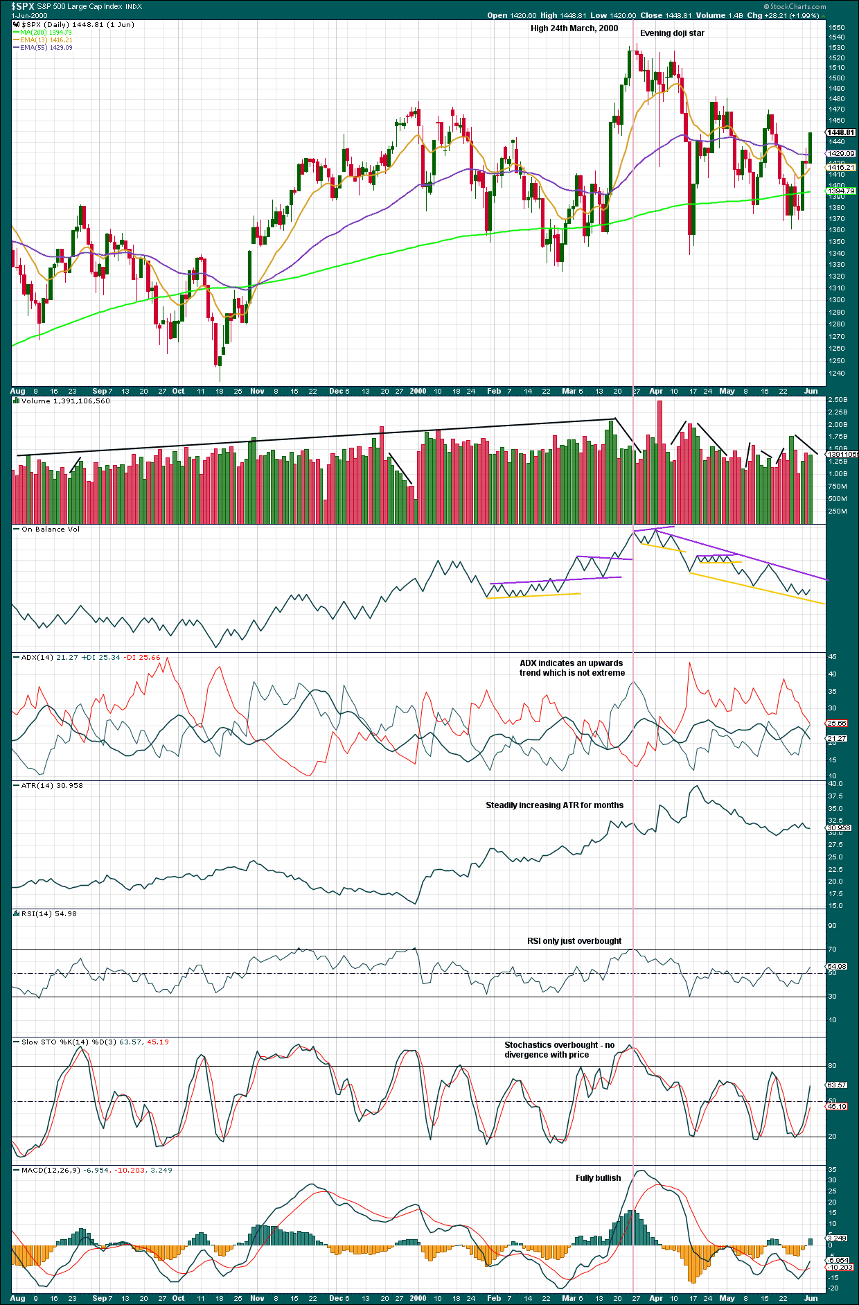 S&P 500 Daily 2000