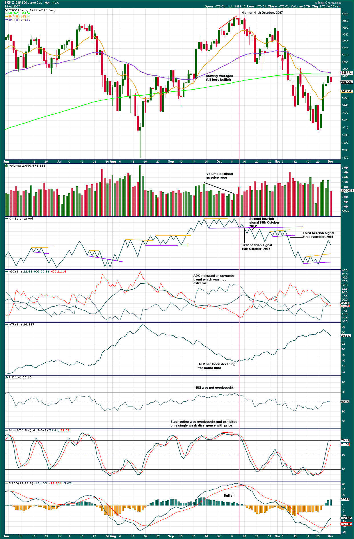 S&P 500 Daily 2007