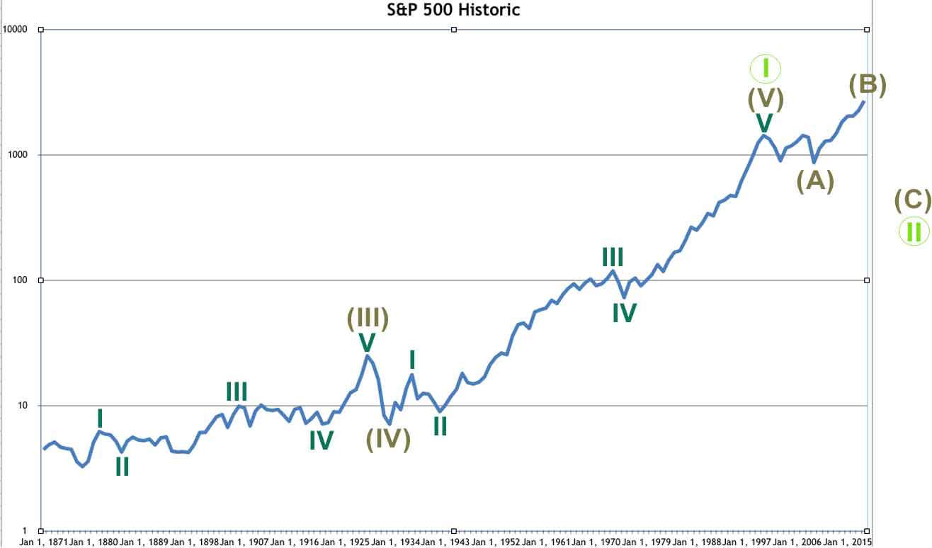 S&P 500 historic bear 2018