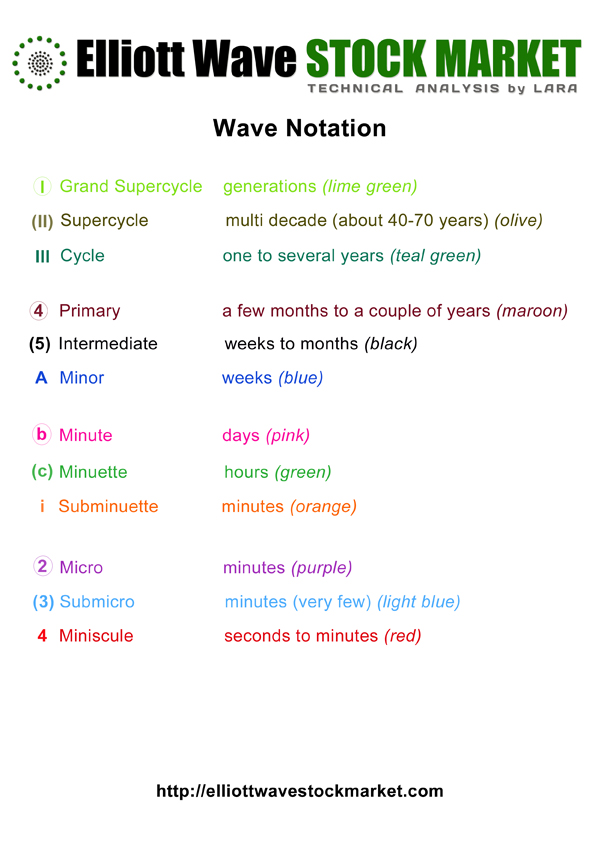 Elliott Wave Stock Market - Wave Notation