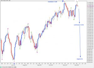 djia elliott wave analysis daily chart alternate wave count 7th december