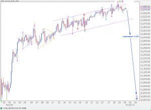 dow elliott wave analysis 4 hourly chart 30th dec, 2010