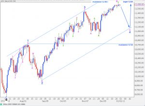 elliott wave count dow daily 30th december, 2010