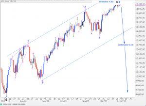 dow analysis elliott wave count alternate daily chart 30th dec, 2010