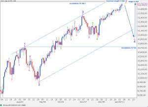 dow elliott wave analysis 5th jan, 2011 daily alternate