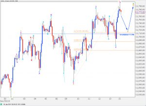 dow elliott wave analysis hourly chart 17th january, 2011