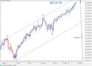 dow elliott wave analysis 26th january, 2011 daily chart
