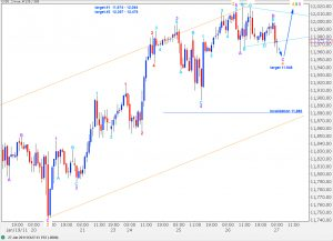 dow elliott wave analysis 26th january, 2011 hourly chart