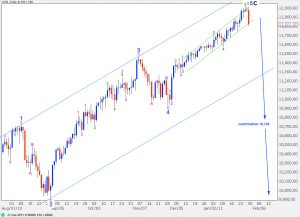 djia elliott wave analysis daily chart 28th january, 2011