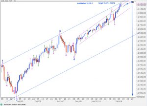 djia elliott wave technical analysis daily chart 10th february, 2011