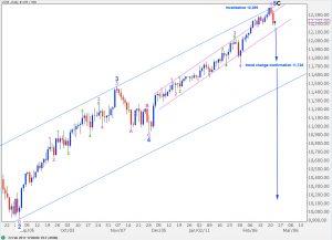 dow djia elliott wave technical analysis daily chart 22nd feb, 2011