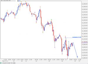 djia dow technical analysis elliott wave count hourly 4 chart 24th february, 2011