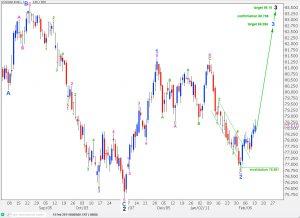 us dollar index elliott wave analysis daily chart 14th february, 2011