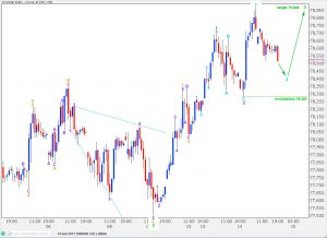 us dollar index elliott wave analysis hourly chart 14th february, 2011