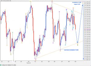 djia elliott wave technical analysis 2 hourly chart 9th March, 2011