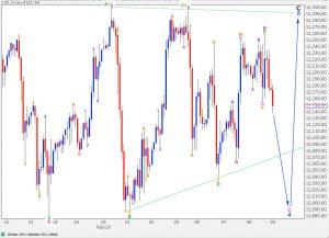 djia elliott wave technical analysis 2 hourly alternate chart 9th March, 2011