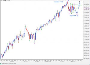 djia elliott wave technical analysis daily alternate chart 9th March, 2011