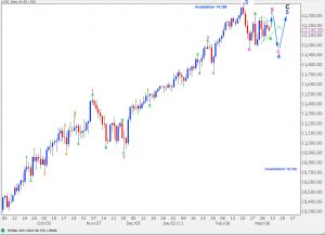 djia elliott wave technical analysis daily alternate 2 chart 9th March, 2011