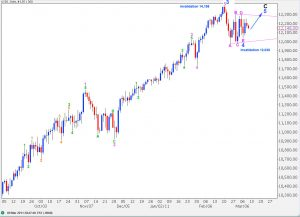 djia elliott wave technical analysis daily alternate 3 chart 9th March, 2011