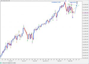 dow elliott wave technical analysis daily chart 13th march, 2011