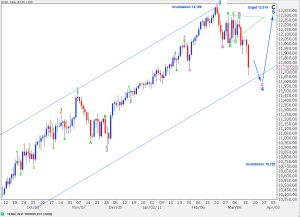 djia elliott wave technical analysis daily chart 15th march, 2011