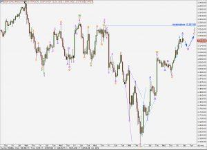 djia elliott wave analysis hourly chart 24th march, 2011