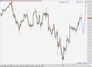 djia elliott wave analysis hourly alternate chart 24th march, 2011