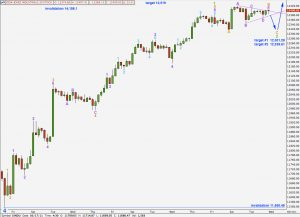 djia elliott wave technical analysis hourly chart 4th april, 2011 alternate