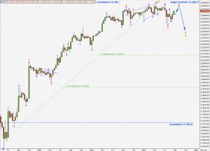 djia elliott wave analysis 7th april 2011 hourly alternate chart