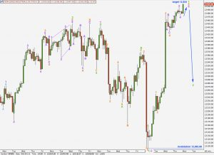 djia elliott wave technical analysis hourly chart 21st april, 2011