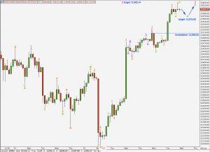 djia elliott wave technical analysis hourly alternate chart 26th april, 2011