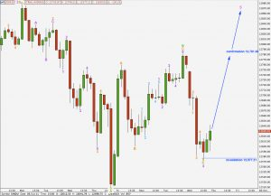 djia elliott wave technical analysis hourly first alternate chart 11th may, 2011