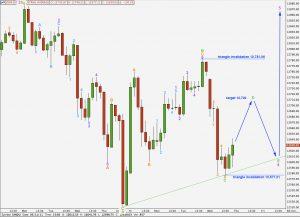 djia elliott wave technical analysis hourly third triangle alternate chart 11th may, 2011