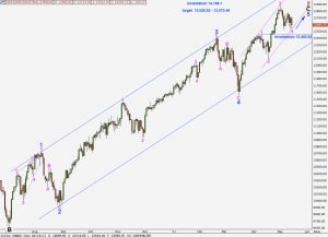 djia elliott wave technical analysis 13th may, 2011 daily chart