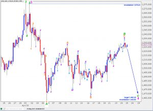 gold elliott wave technical analysis 4 hourly chart 26th may, 2011