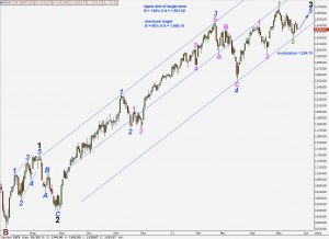 s&p 500 technical analysis elliott wave dailly alternate chart 20th may, 2011