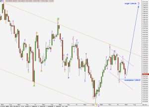 s&p 500 technical analysis elliott wave hourly chart 20th may, 2011