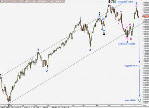 dow elliott wave analysis daily chart 13th july, 2011