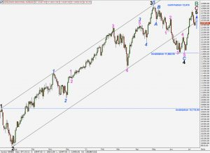 dow elliott wave analysis daily alternate chart 13th july, 2011