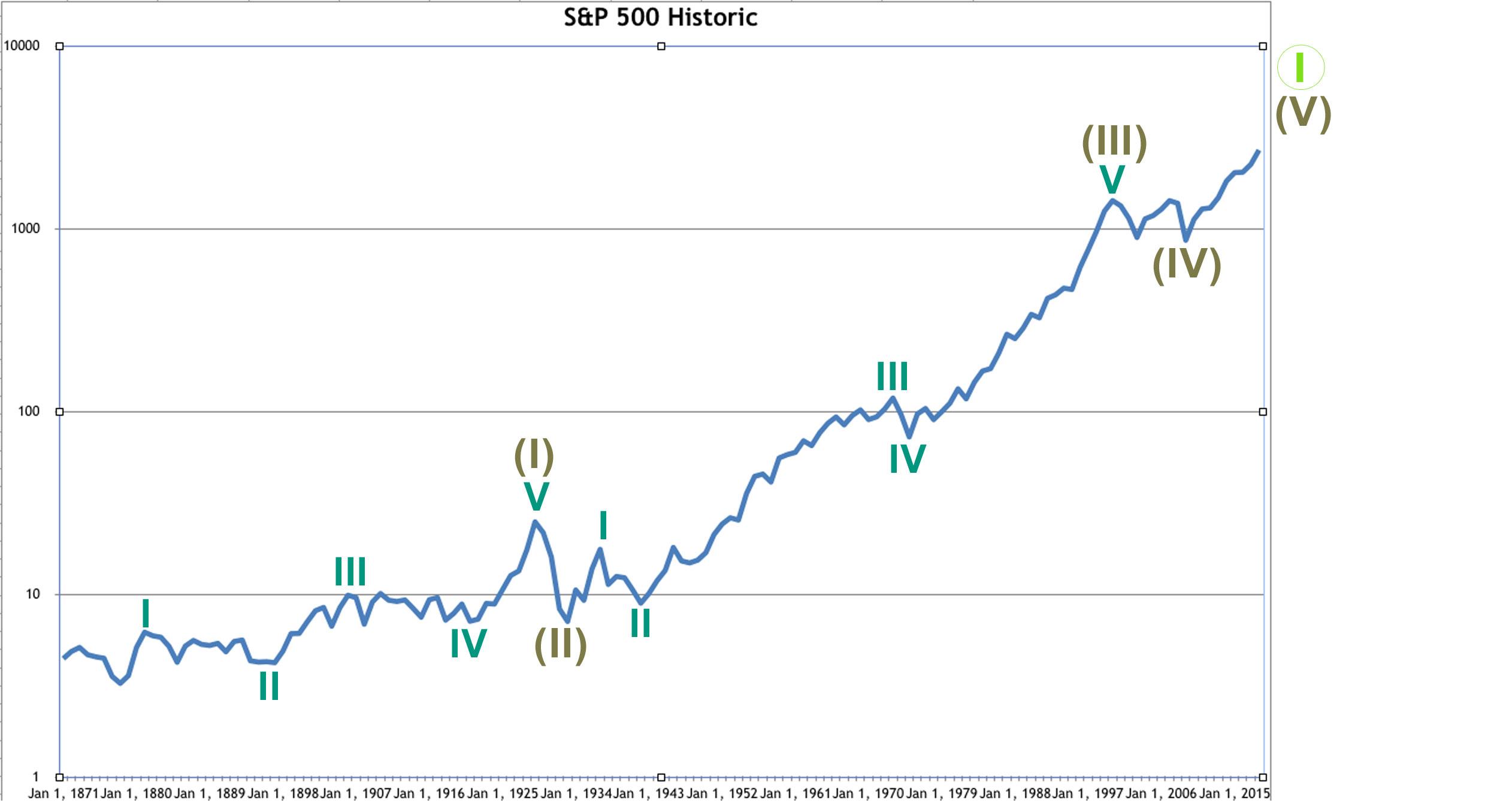 S&P 500 historic 2018