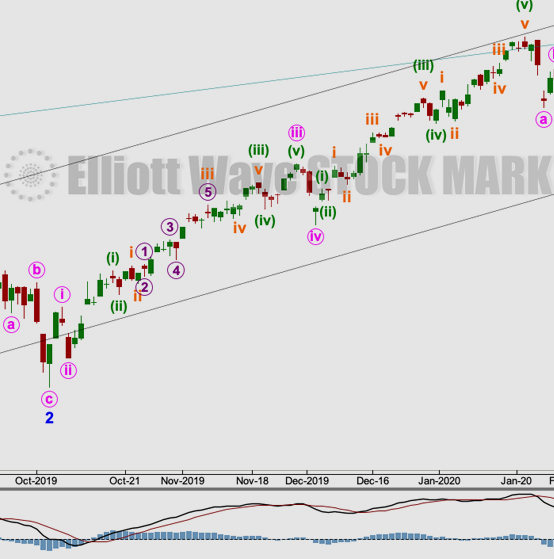 S&P 500: Elliott Wave and Technical Analysis | Charts – March 23, 2020