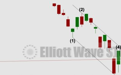 S&P 500: Elliott Wave and Technical Analysis | Charts – October 23, 2020