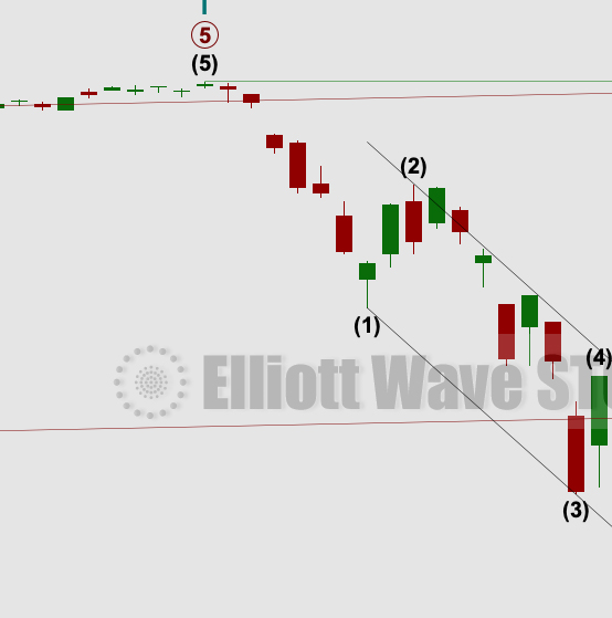 S&P 500: Elliott Wave and Technical Analysis | Charts – September 29, 2020