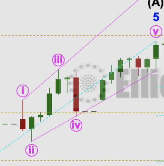 S&P 500: Elliott Wave and Technical Analysis | Charts – July 20, 2020
