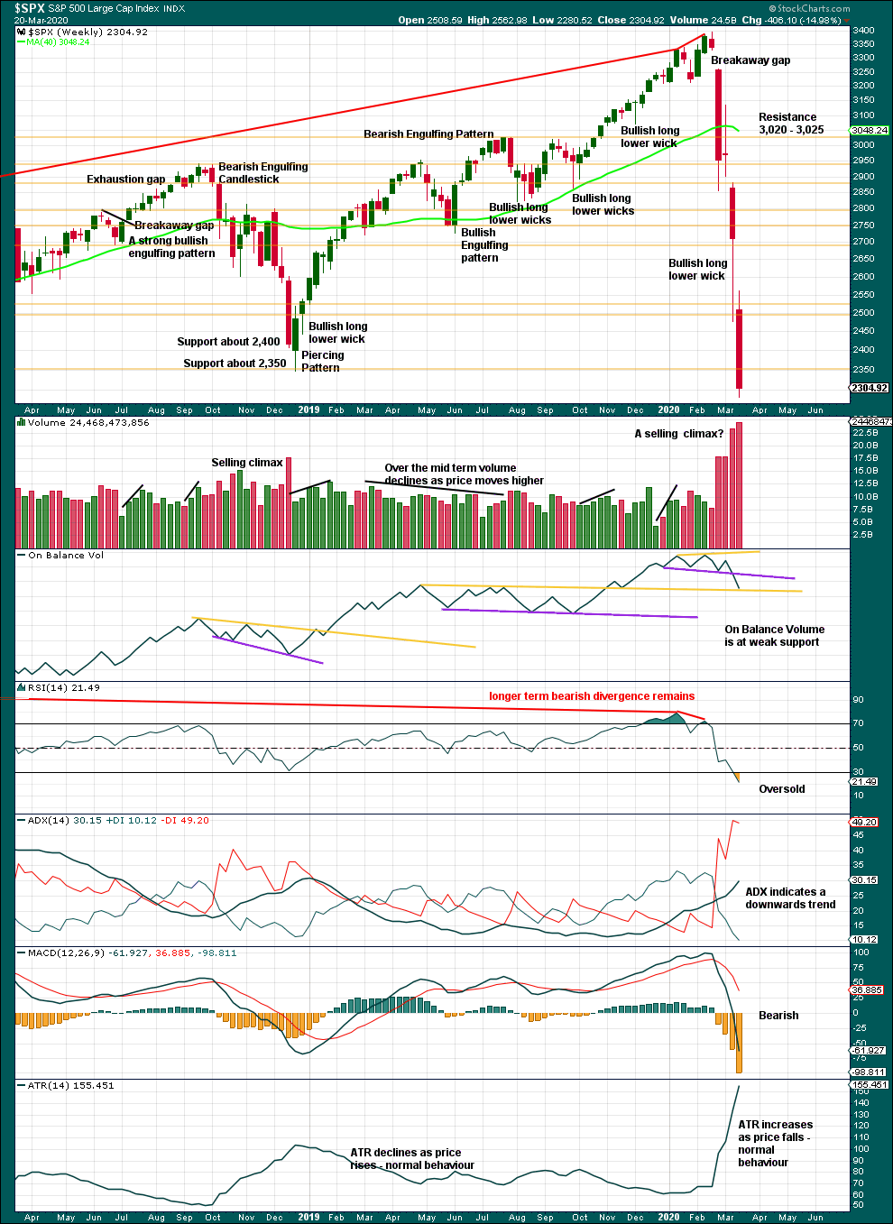 S&P 500 Weekly 2020
