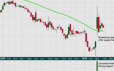 Technical Analysis of Stocks – Health Care Sector | Charts – April 2, 2020
