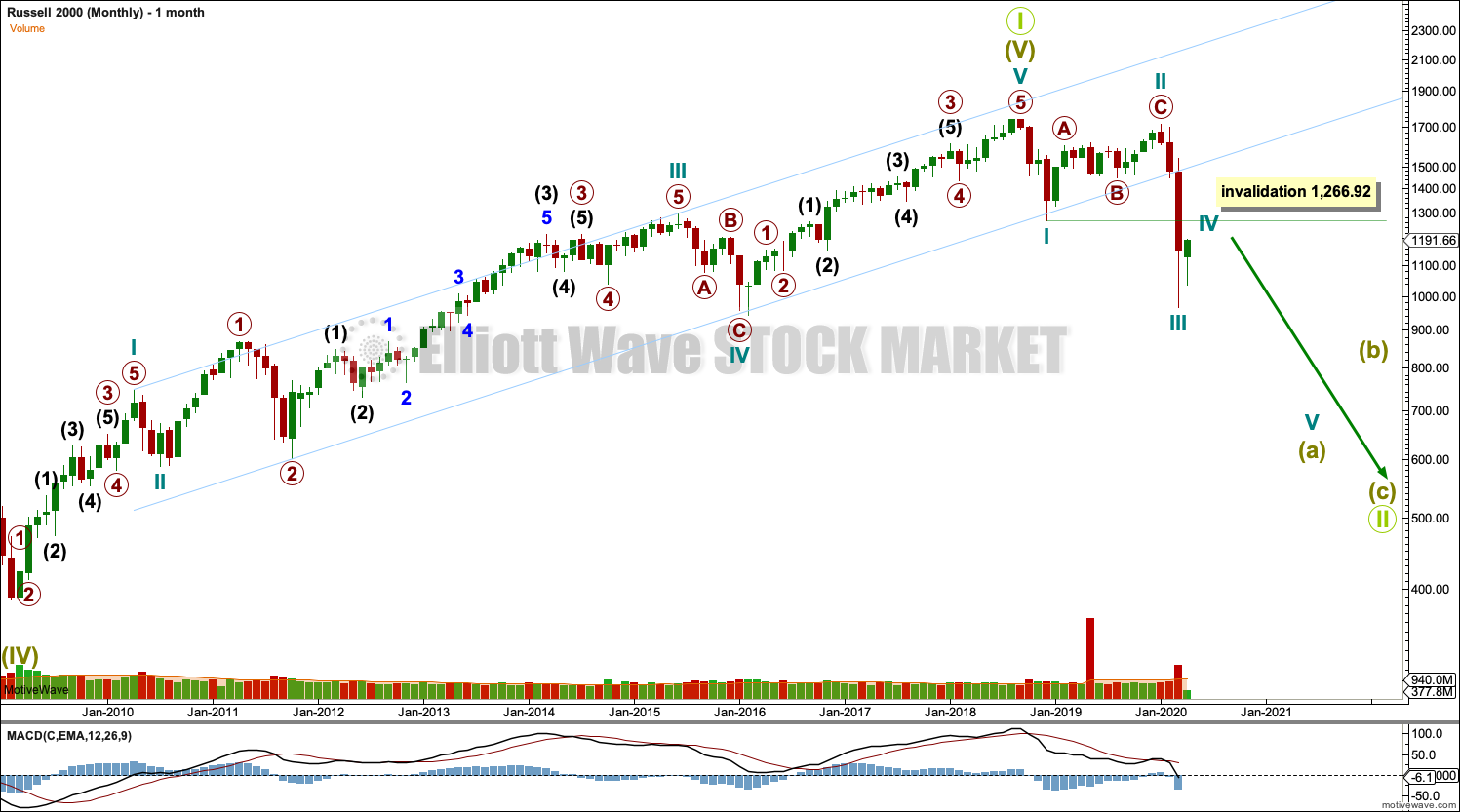 Russell 2000 Monthly 2020