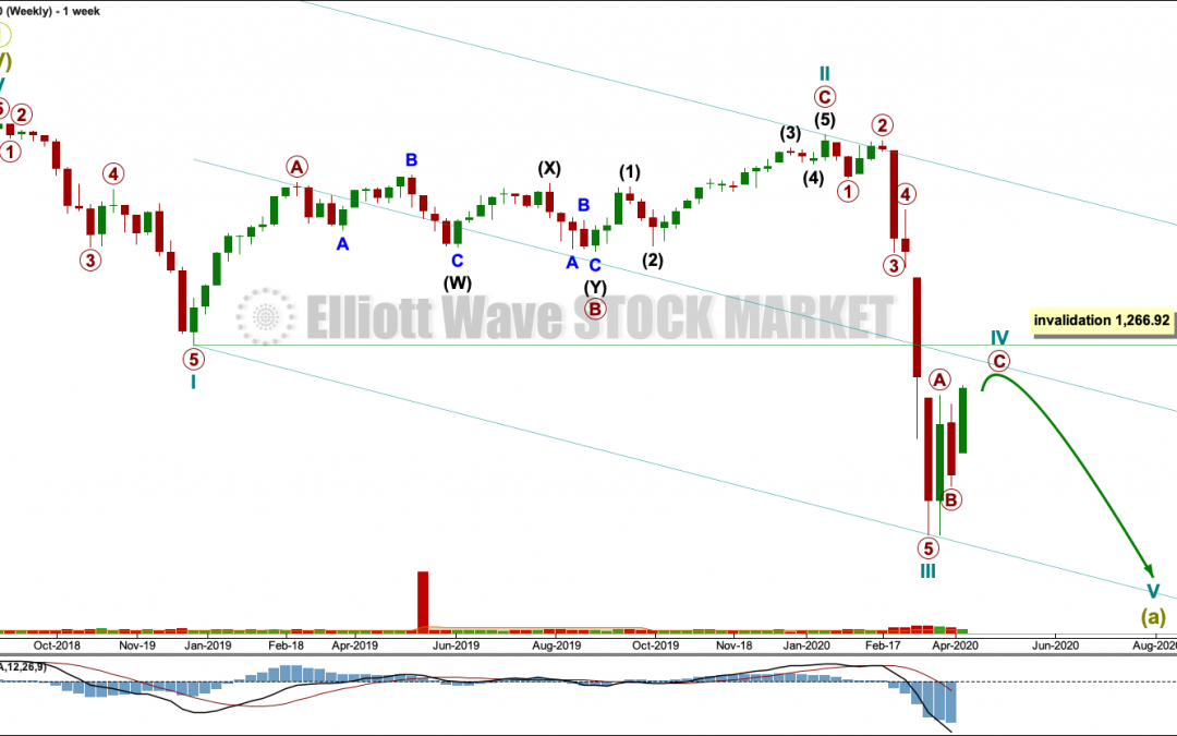 Russell 2000: Elliott Wave Analysis | Charts – April 9, 2020